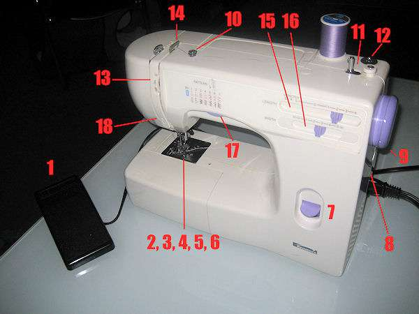 labelled parts of a sewing machine